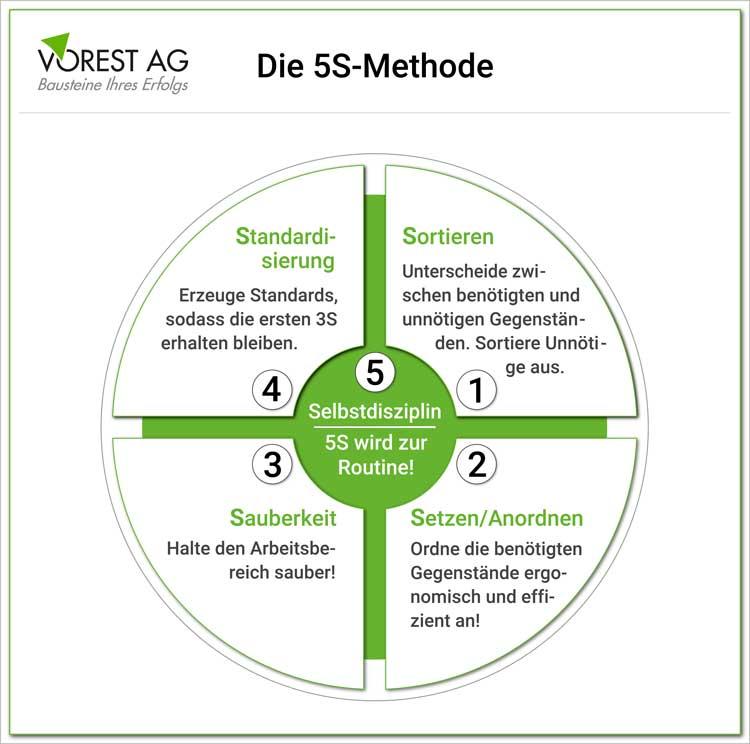 Wie funktioniert die 5S Methode?