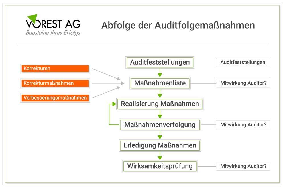Wie ist das Vorgehen vom Auditbericht zu der Realisierung der Maßnahmen?
