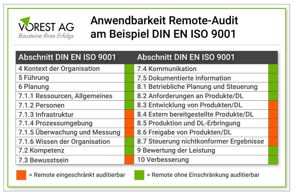 In welchen Bereichen ist ein Remote-Audit anwendbar?
