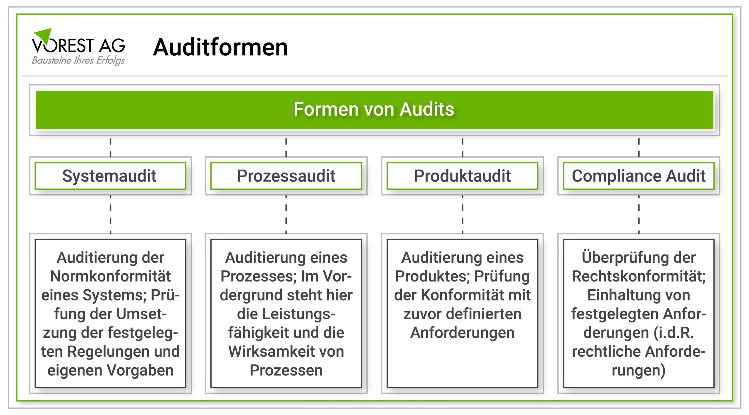 Auditformen