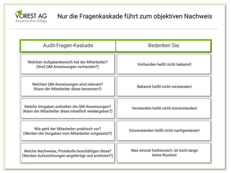 Auditfragen für Ihr internes Audit - Fragenkaskade bzw. Fragenkatalog