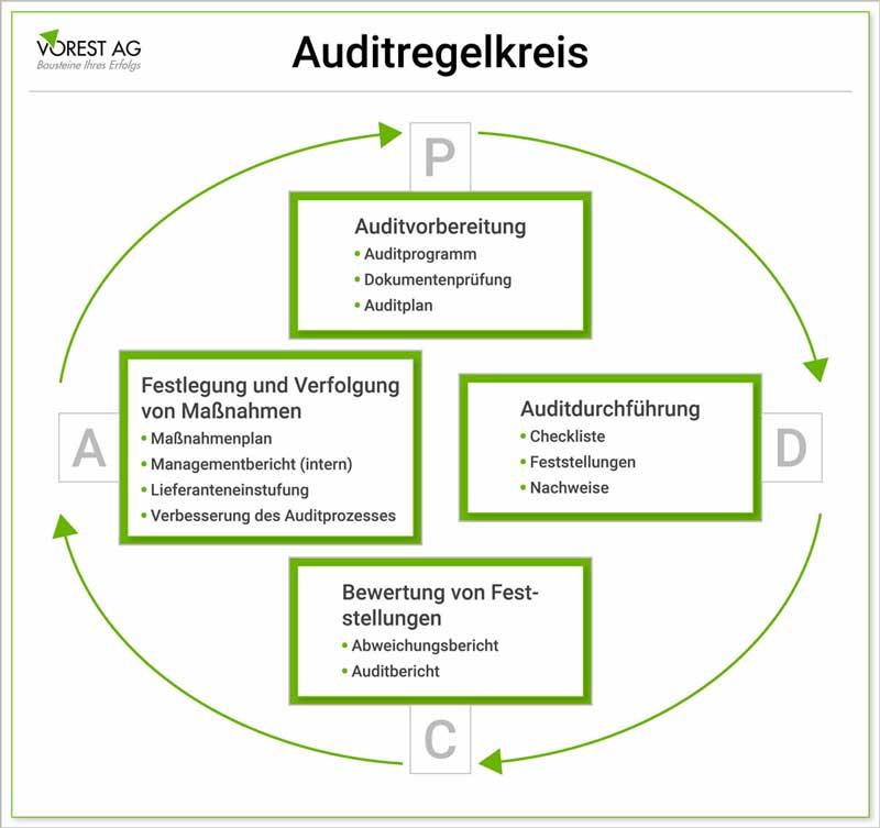 Aufgaben interner Auditor im Auditregelkreis