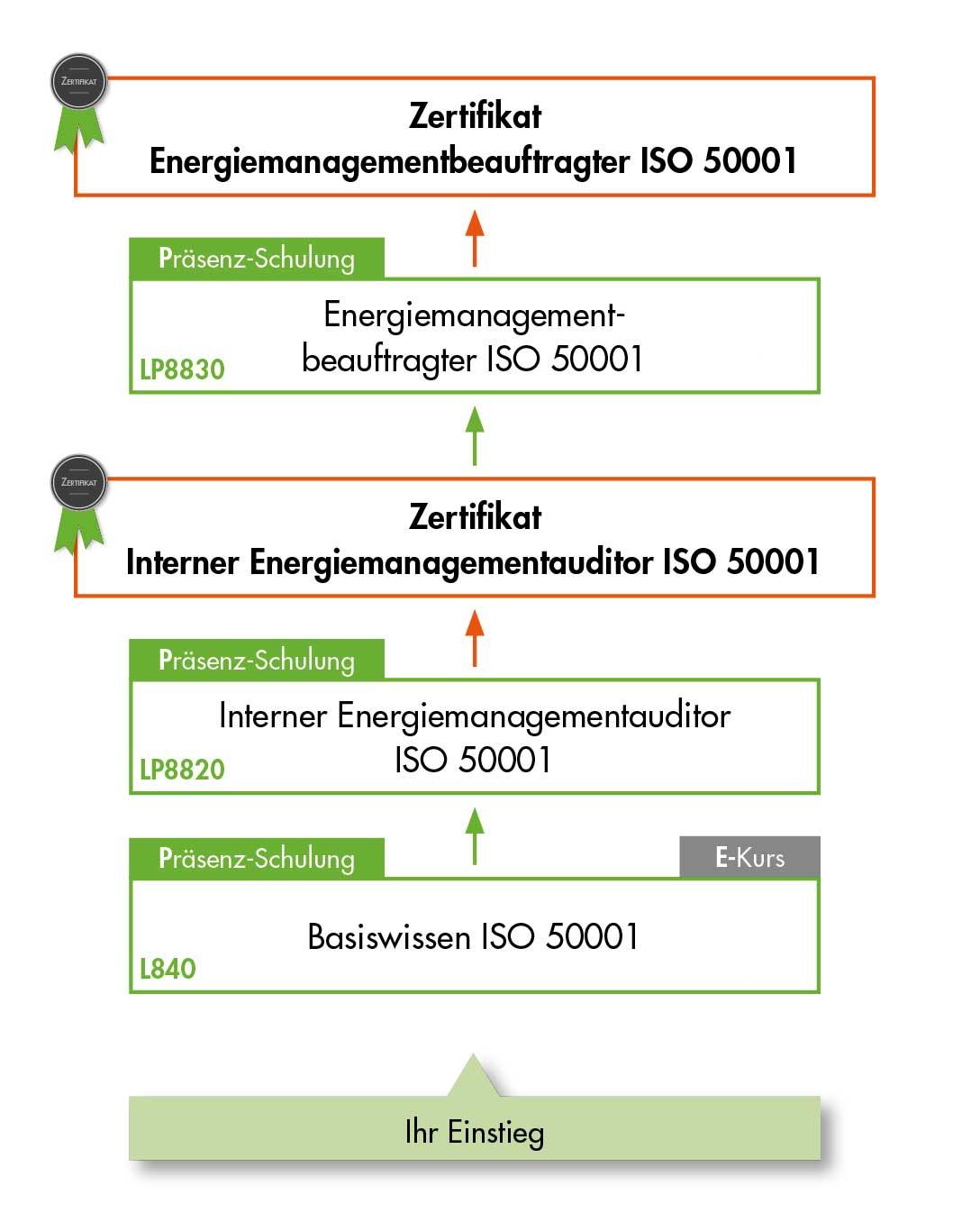 Ausbildung Energie und Schulung Energieauditor