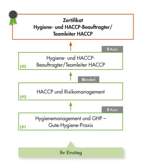 Schulung HACCP Beauftragter und HACCP Teamleiter