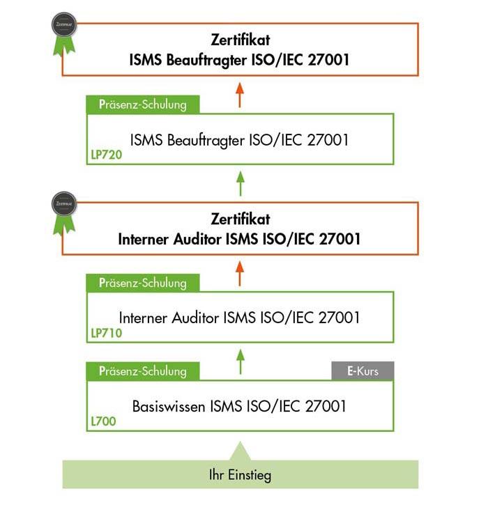 Ihre Informationssicherheitsbeauftragter Schulung ISO 27001