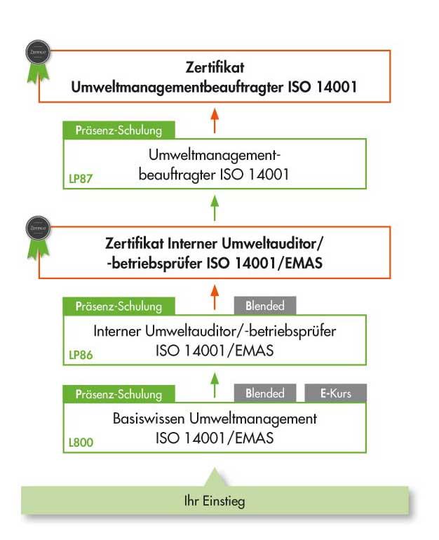Weiterbildung Umweltmanagement und Schulung ISO 14001