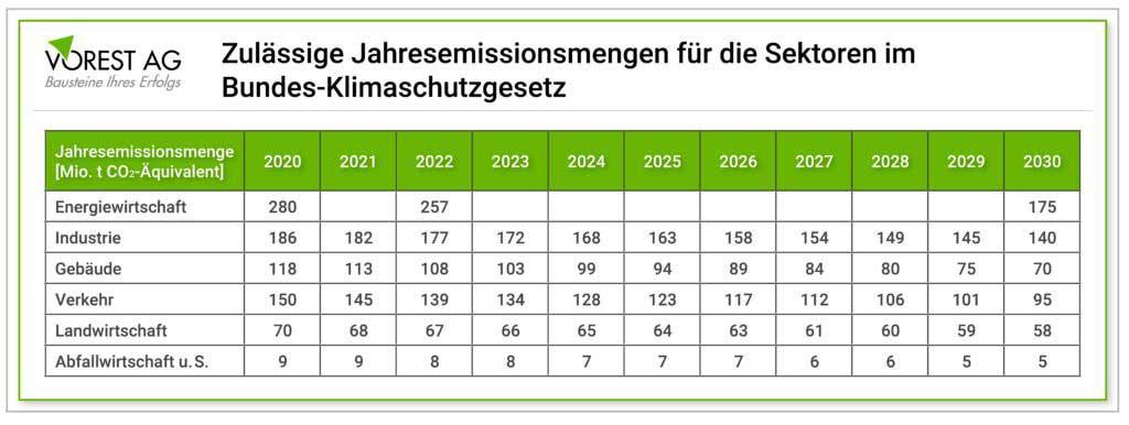 Jahresemissionsmengen gem. Bundes-Klimaschutzgesetz