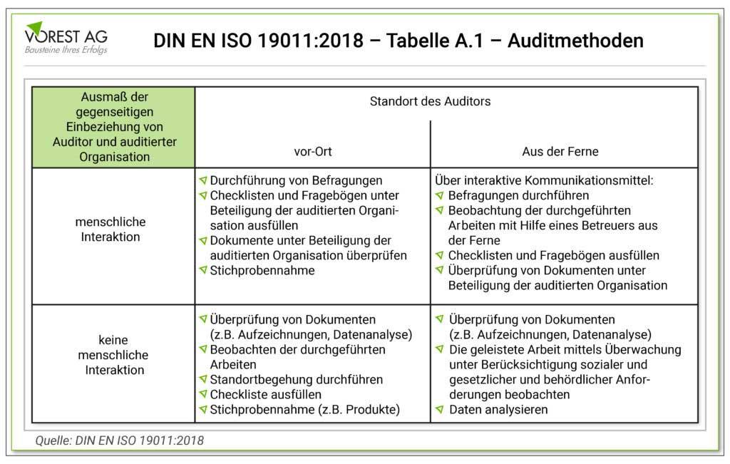 Welche Auditmethoden sind in der ISO 19011?