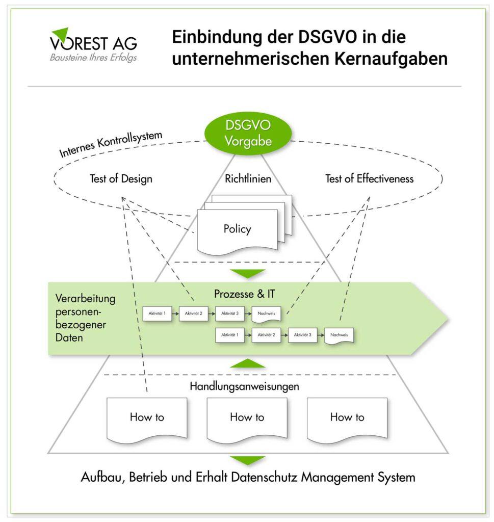 Welche unternehmerischen Aufgaben Datenschutzbeauftragter ergeben sich aus der DSGVO?