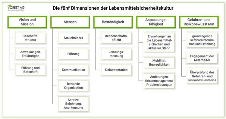 Fünf Dimensionen der Lebensmittelsicherheitskultur