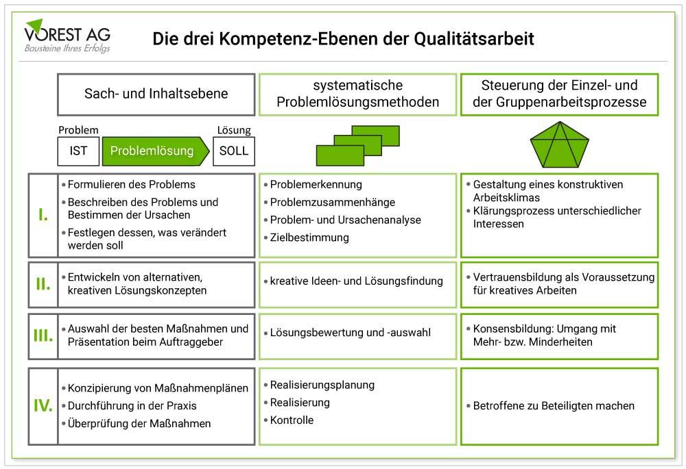 Welche Ebenen der Qualitätszirkel Arbeit gibt es?