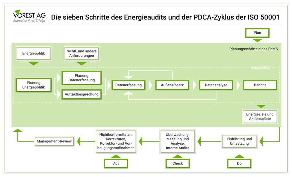 Energieaudit als Teil eines Energiemanagement Systems nach ISO 50001