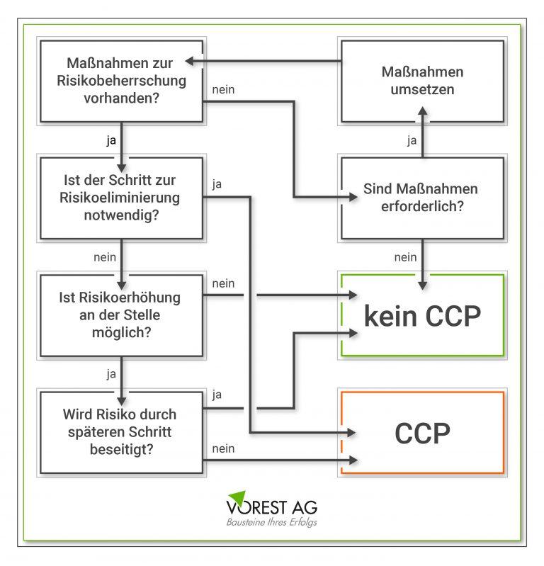 CCP Entscheidungsbaum für HACCP Systeme