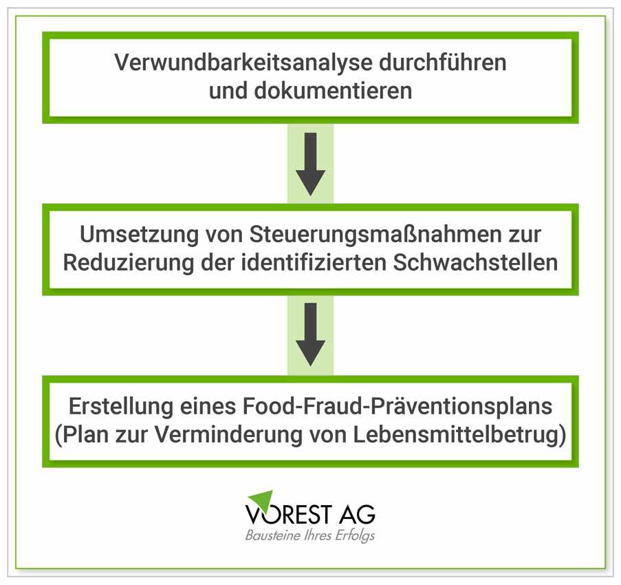 FSSC 22000 Anforderungen zu Food Fraud