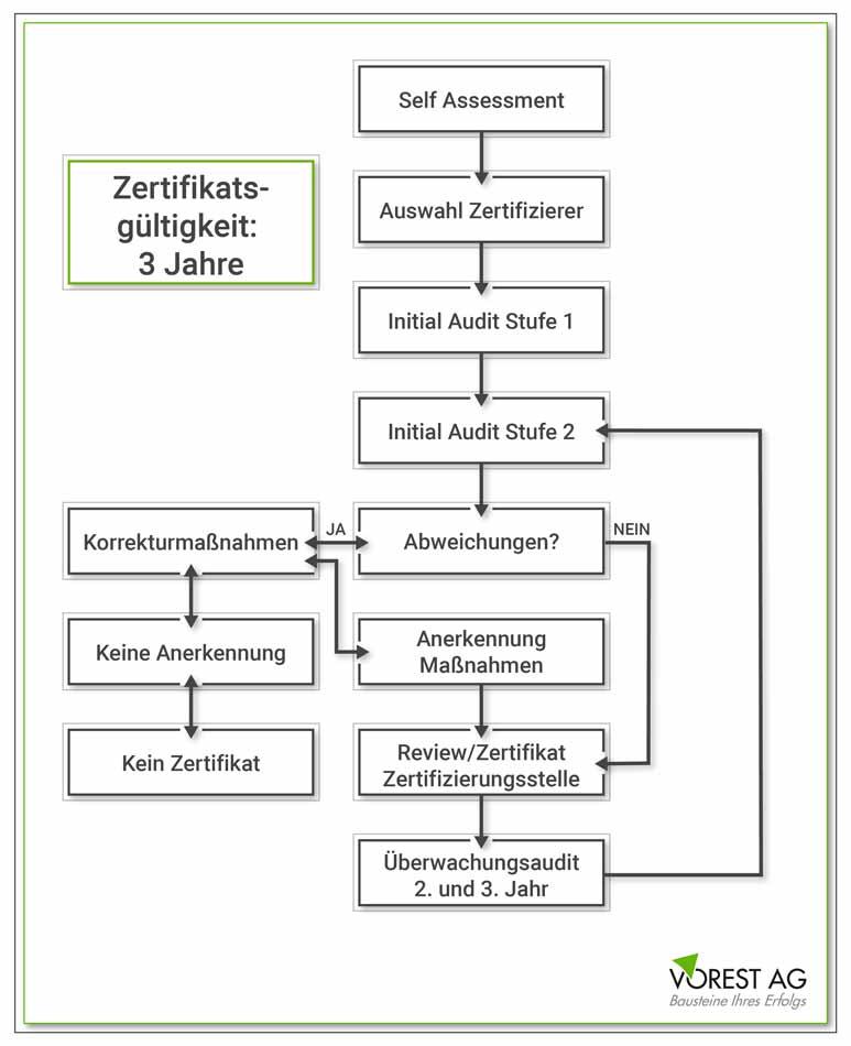 Zertifizierung FSSC 22000