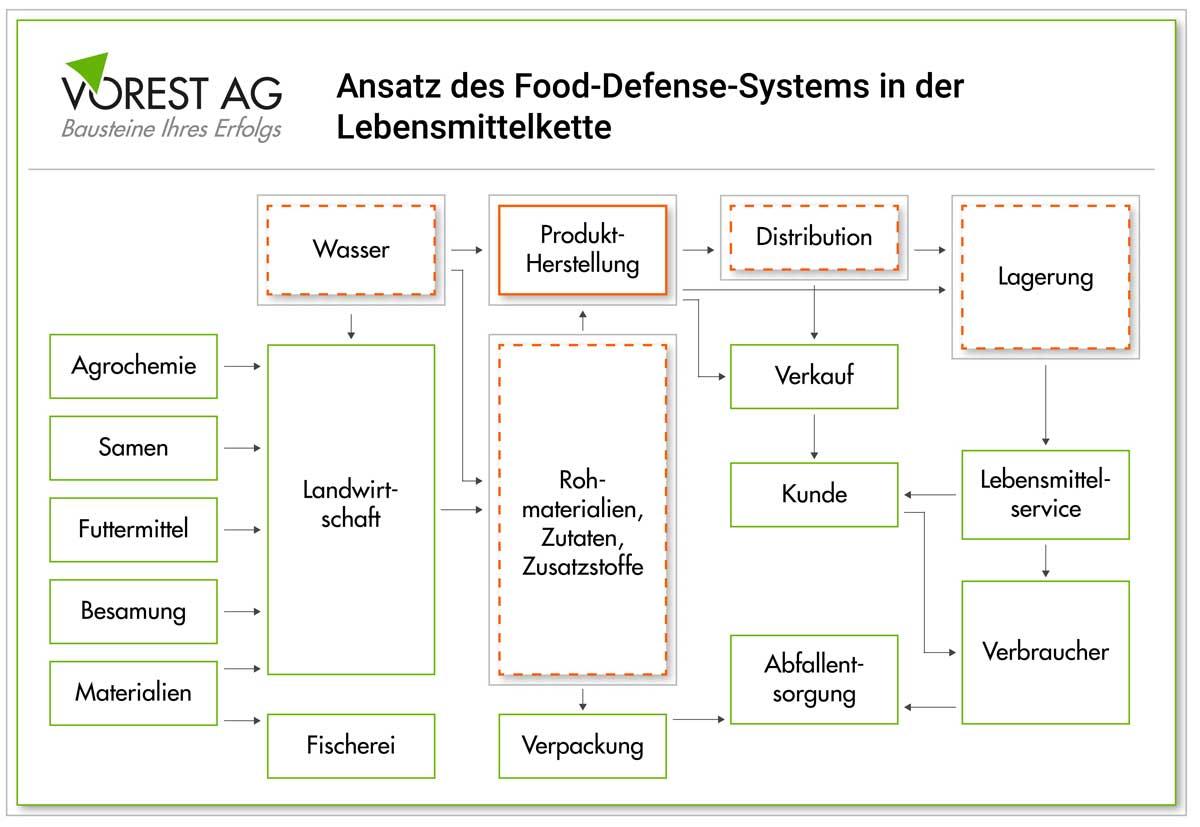 Wie wird ein Food Defense System aufgebaut?