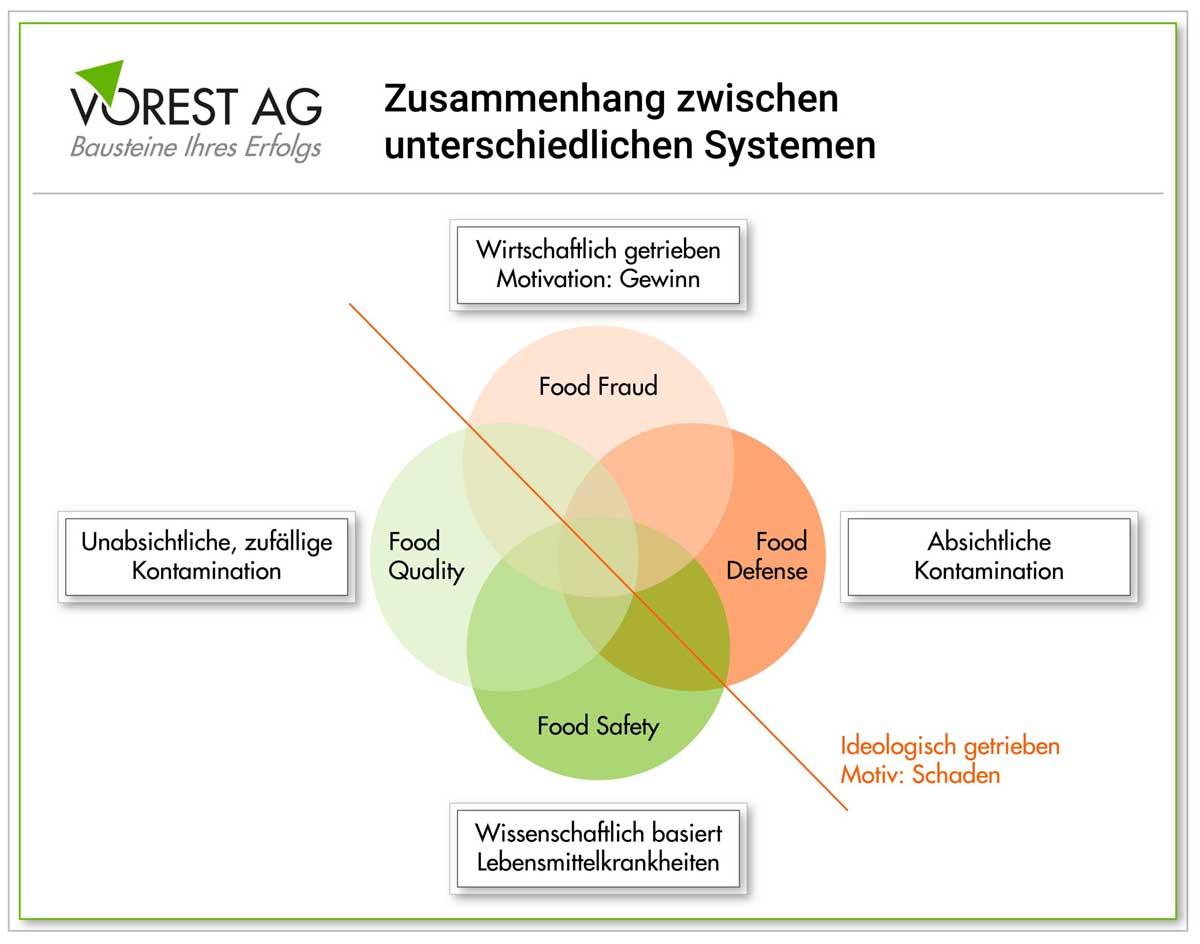 Food Defense im Zusammenhang mit anderen Systemen
