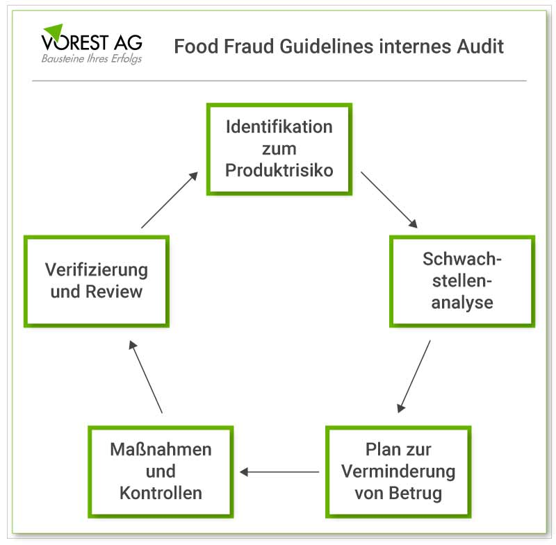 Food Fraud Guideline internes Audit