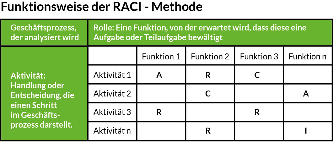 Funktionsweise RACI Matrix