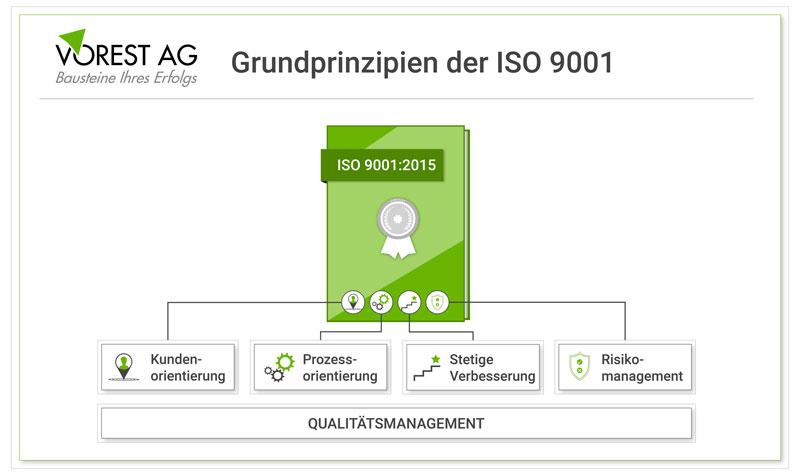 Welchen Grundprinzipien folgt die ISO 9001?