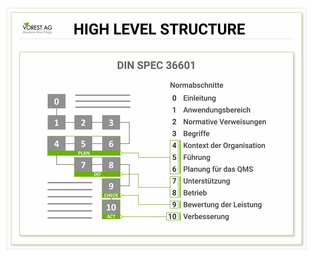Die High Level Structure der ISO 9001?