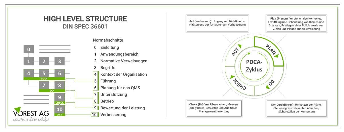 High Level Structure in der QMS Qualitätsmanagementsystem ISO 9001 Norm und PDCA