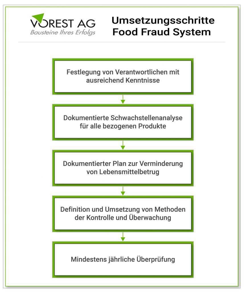 IFS Broker Anforderungen zu Food Fraud