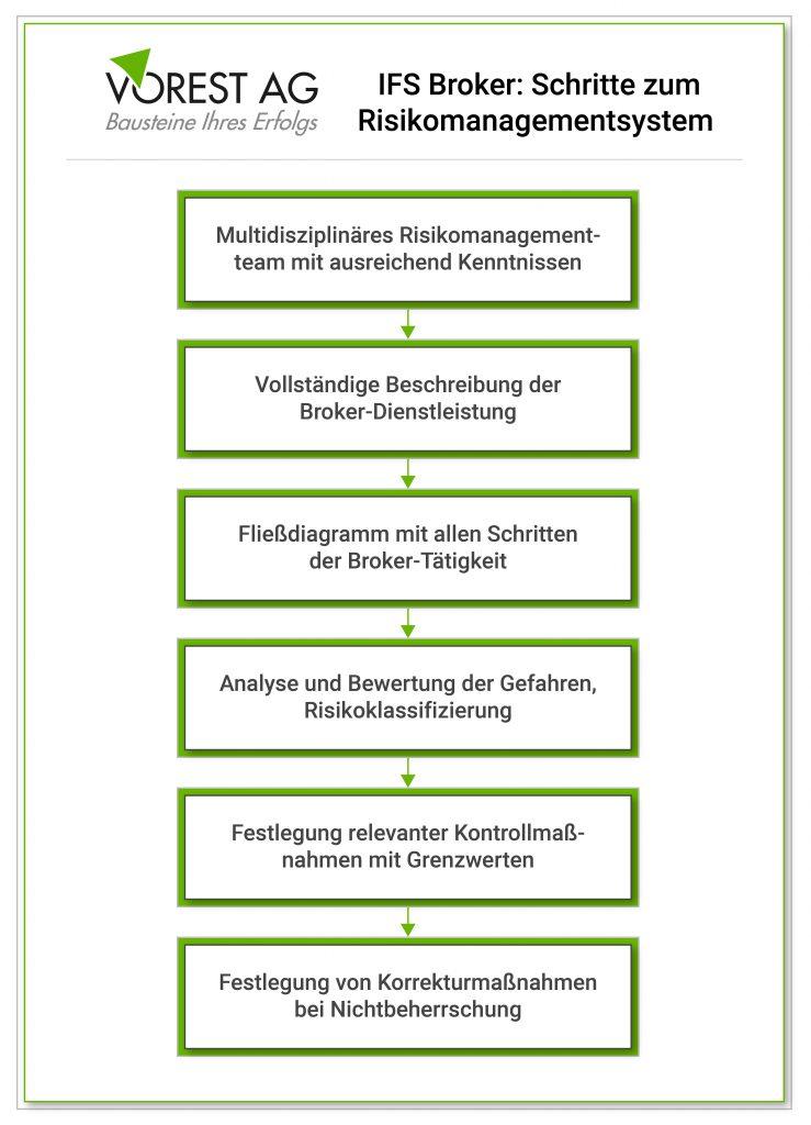 IFS Broker - Schritte zum Risikomanagementsystem
