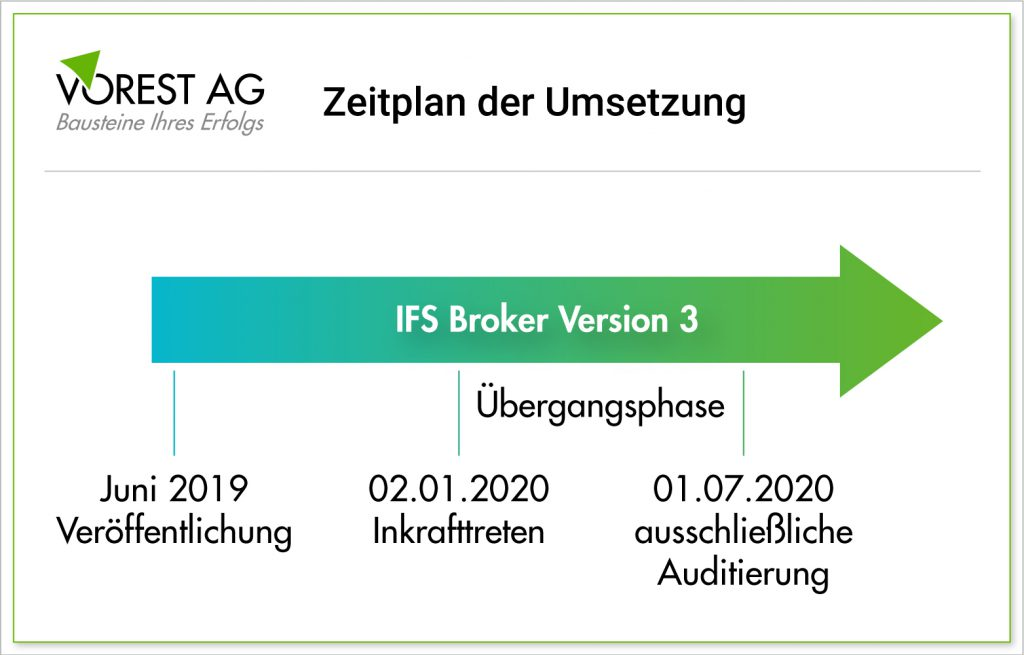IFS Broker Version 3 - Zeitplan der Umsetzung der neuen Anforderungen