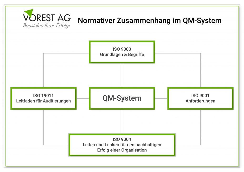 ISO 19011 - wie ist der normative Zusammenhang im QM-System
