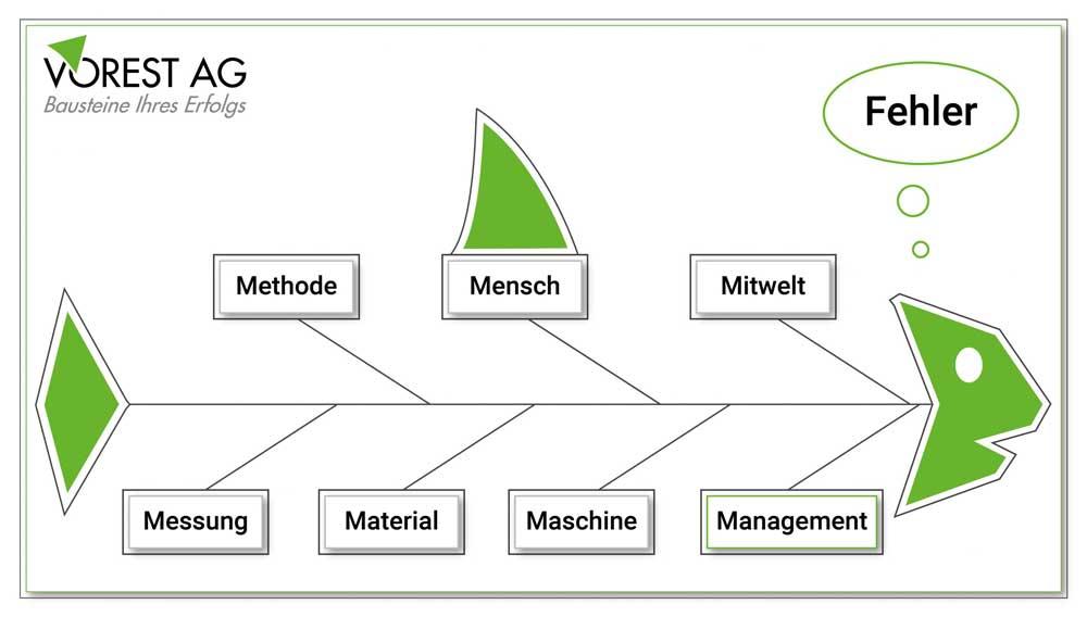 Ishikawa Diagramm & Fischgrätendiagramm