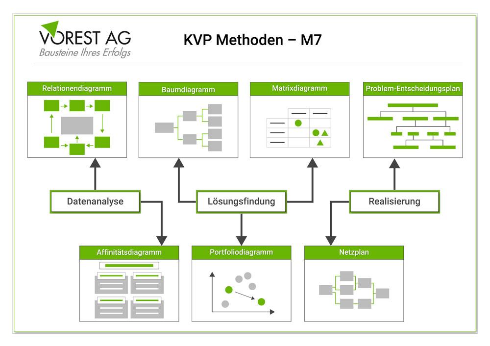 KVP Methoden - die sieben Managementwerkzeuge M7