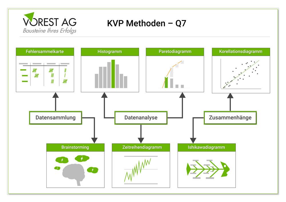 KVP Methoden - die sieben Qualitätswerkzeuge Q7