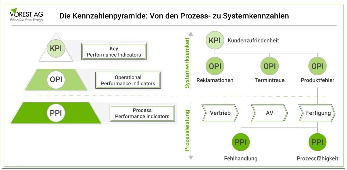 Kennzahlenpyramide - Von Prozess- zu Systemkennzahlen