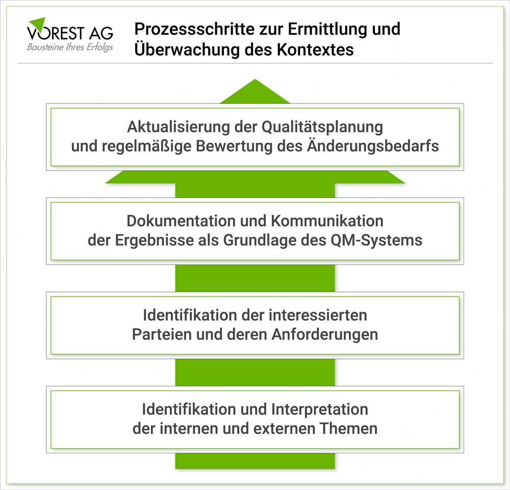 Welche Prozessschritte gibt es im Qualitäsmanagement nach ISO 9001 um den Kontext der Organisation zu ermitteln?
