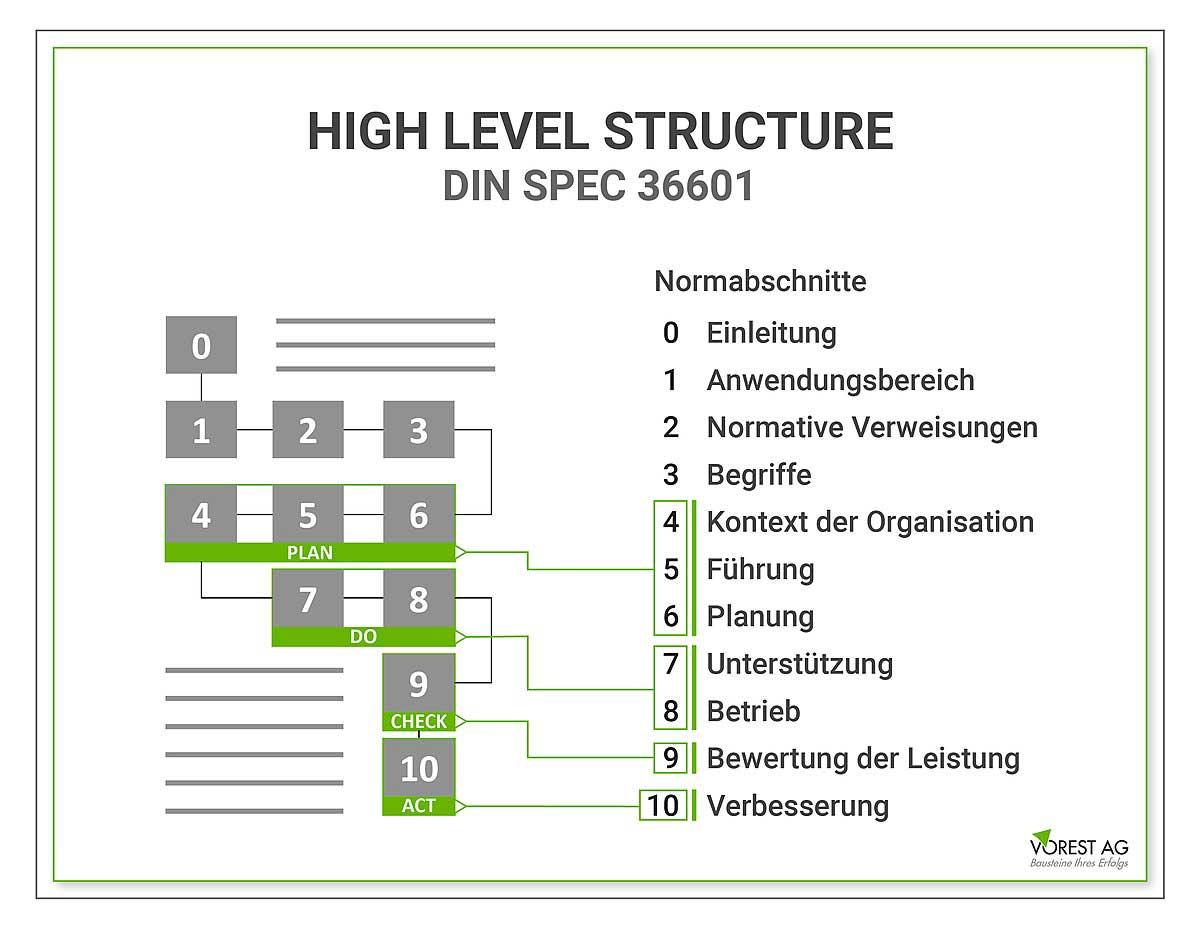 Wie ist der Kontext der Organisation im Qualitätsmanagement nach ISO 9001 in die High Level Structure integriert?