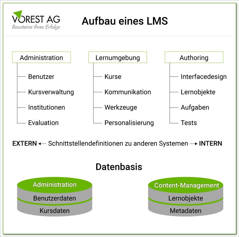 Aufbau eines Learning Management System