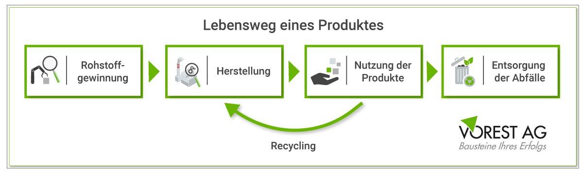 Lebensweg eines Produkts - Produktlebenszyklus