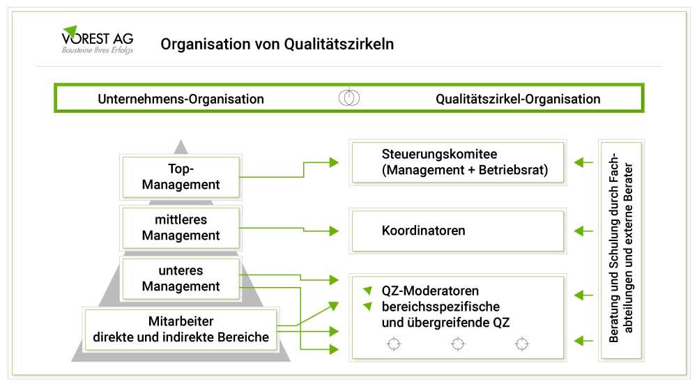 Wie gliedern sich Qualitätszirkel organisatorisch ins Unternehmen ein?