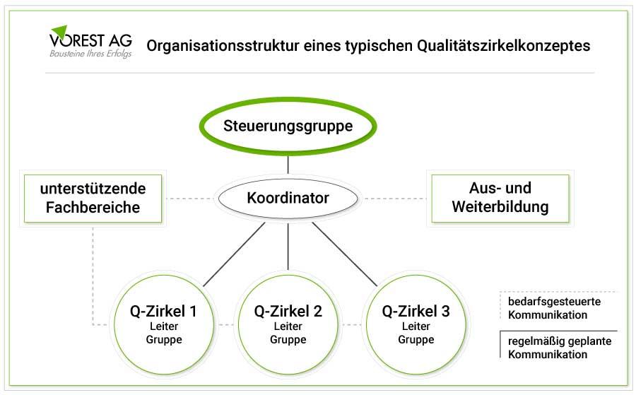 Wie werden Qualitätszirkel typischerweise organisiert?