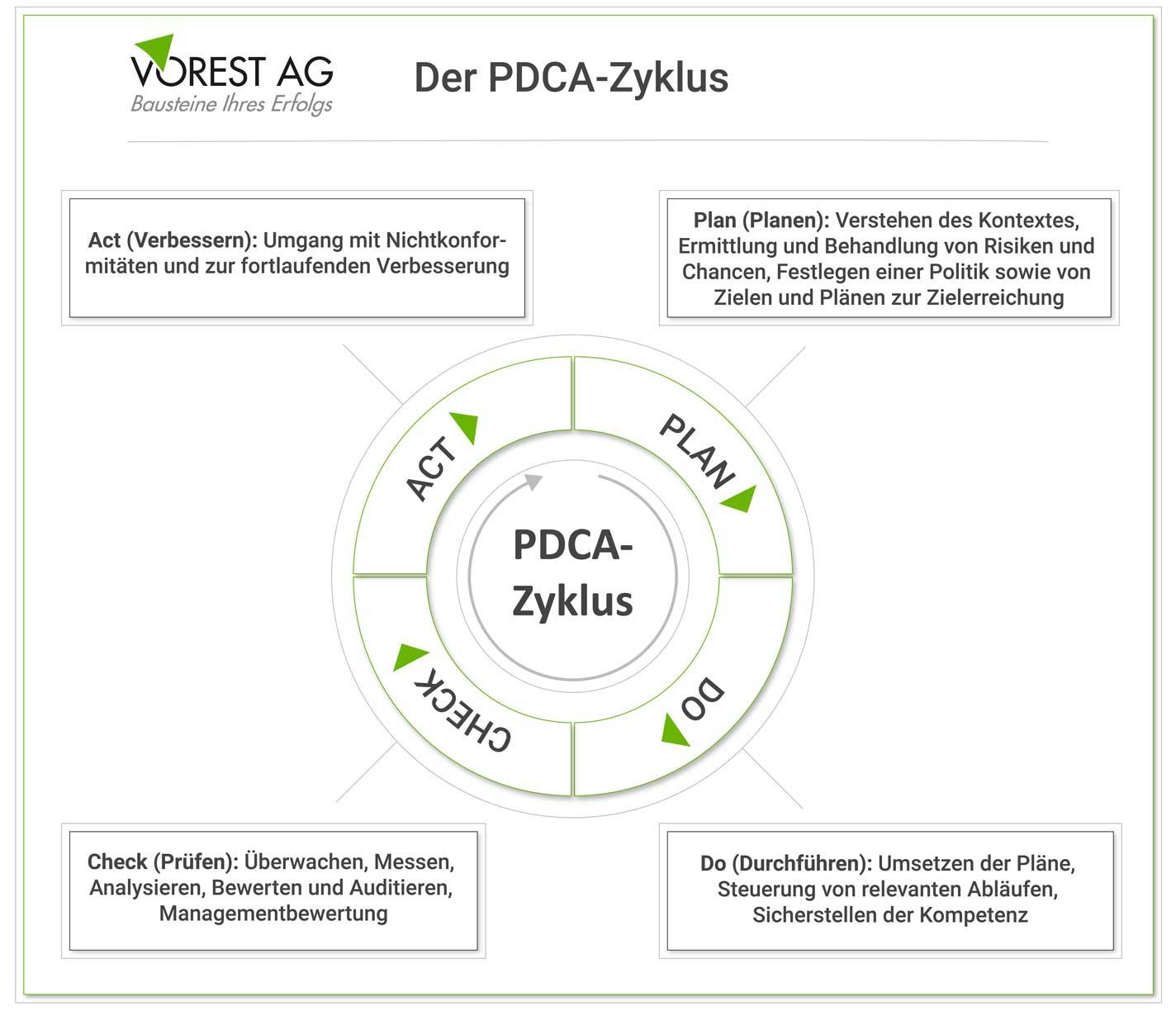 Der PDCA Zyklus bzw. Deming Kreis