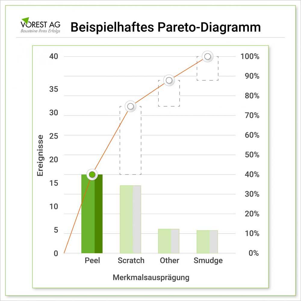 Was ist ein Pareto Diagramm Beispiel und wie läuft eine Pareto Analyse ab?
