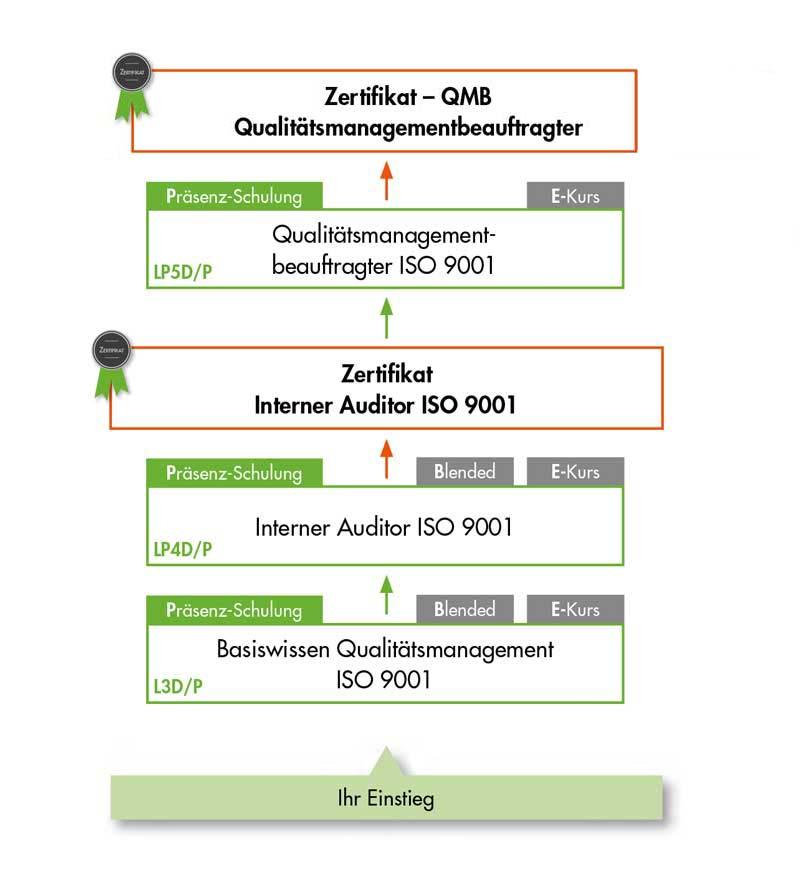 Ihre QMB Ausbildung Qualitätsmanagementbeauftragter ISO 9001