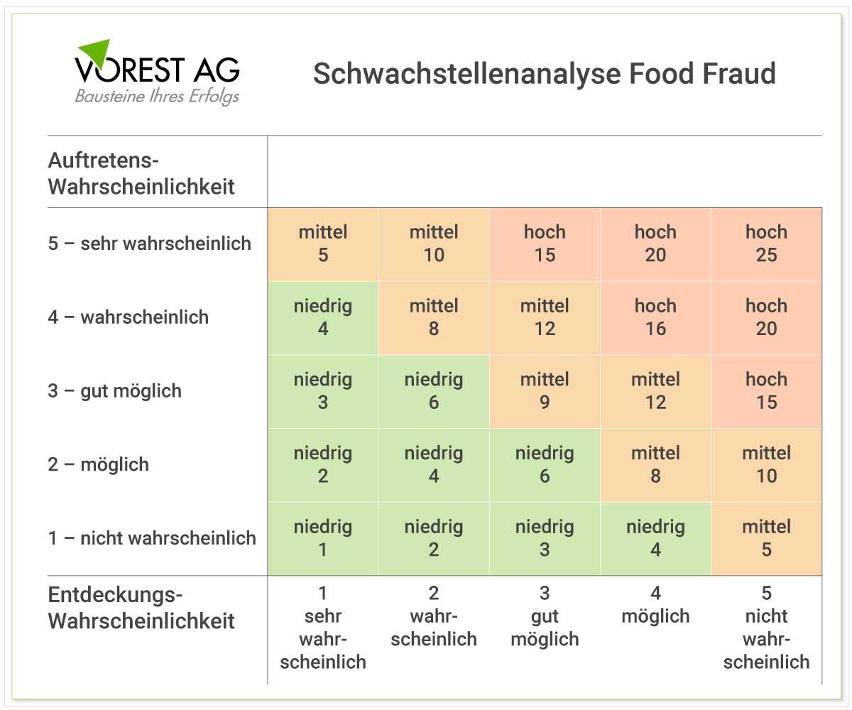 Food Fraud Schwachstellenanalyse