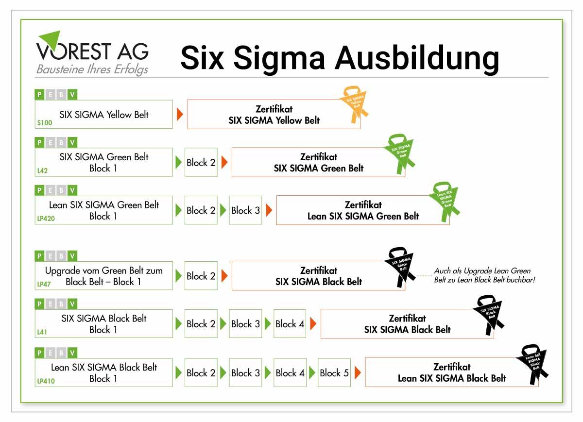 Six Sigma Schulung und 6 Sigma Seminar