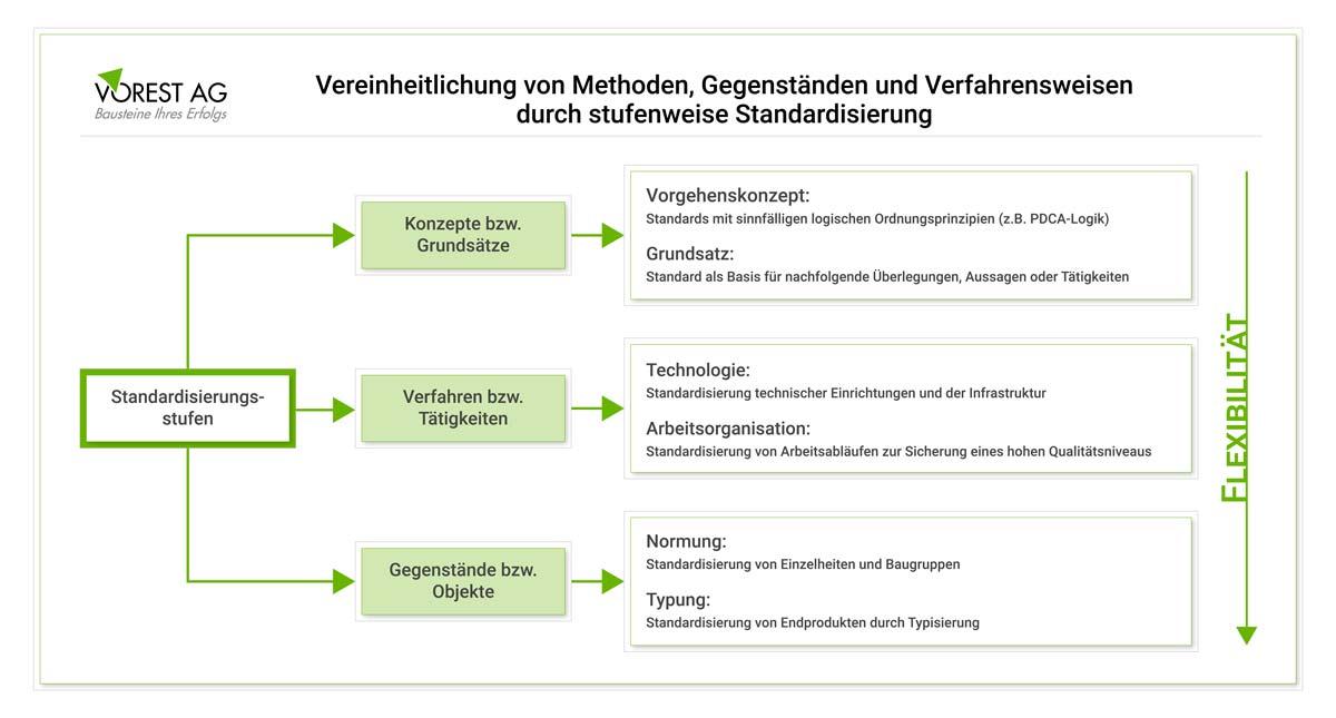Welche Ebenen der Standardisierung werden im PDCA Zyklus unterschieden?