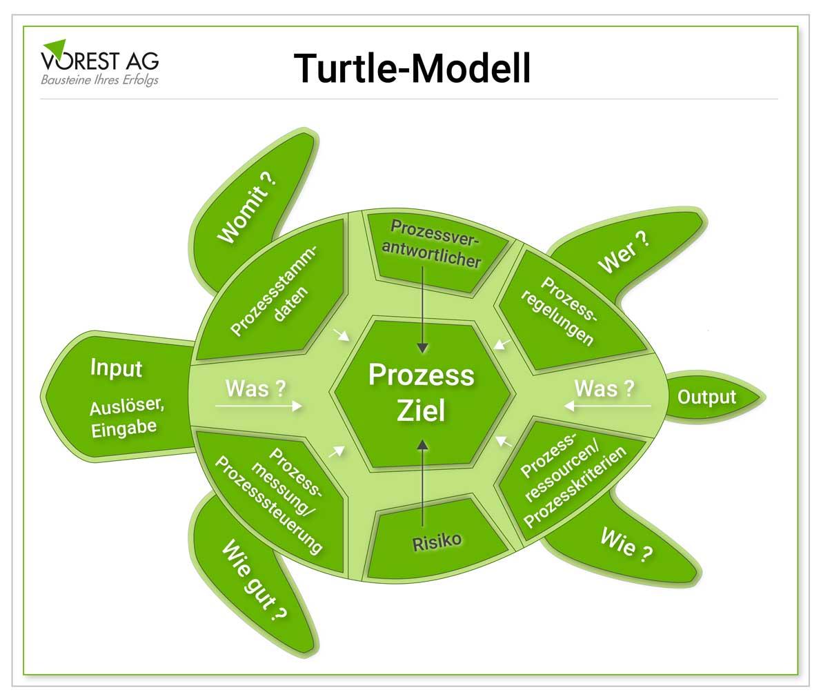 Was ist ein Turtle Diagramm?