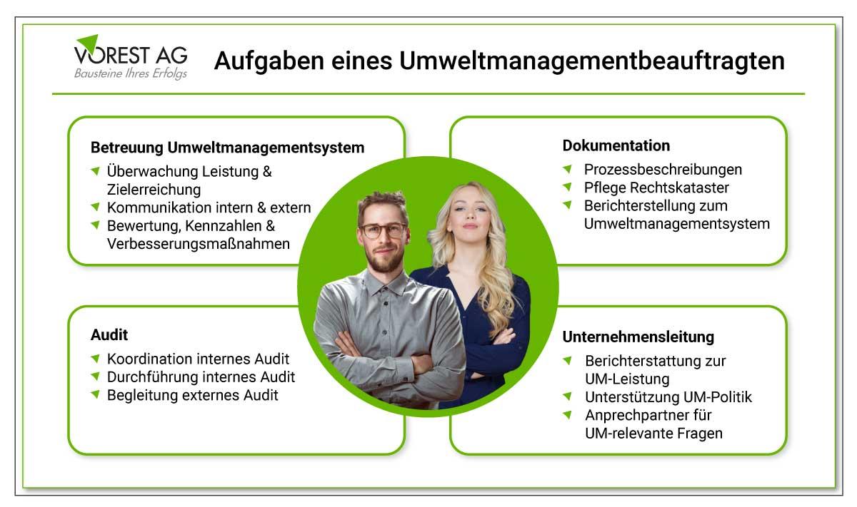 Was sind die Aufgaben als UMB Umweltmanagementbeauftragter im Umweltmanagement nach ISO 14001?