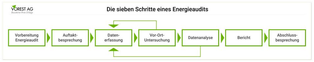 Die sieben Schritte eines Energieaudits bei einer Energieauditpflicht